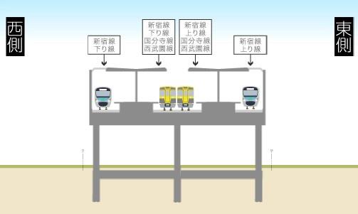 東村山駅立体化